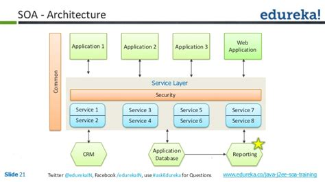 soa architecture diagram service oriented architecture with java
