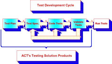 cicli testi test development cycle