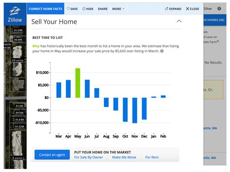 zillow estimating best time to list properties wfg