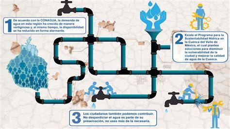 sistema de aguas de la ciudad de mexico adeudos search by la unam te explica 191 qu 233 es la vulnerabilidad del agua