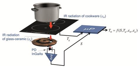 induction cooktop with temperature sensors free text infrared sensor based