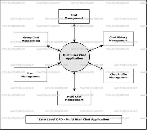 data flow diagram application multi user chat application dataflow diagram