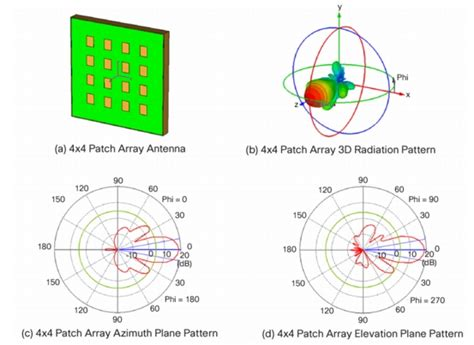 radiation pattern notes input impedance of circular patch antenna download free