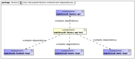 Factory Pattern Unit Testing | the maximal decoupled parameterized factory method