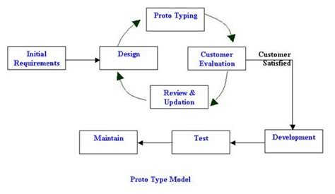 the interactive prototyping dilemma a review of software prototype model