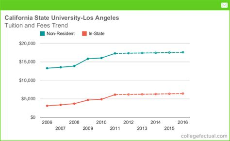 California State Los Angeles Mba Cost by Tuition Fees At California State Los