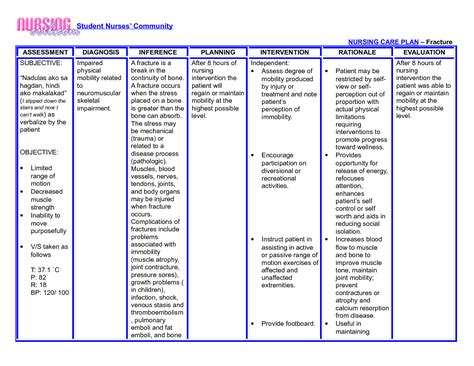 diagnosis template nanda nursing diagnosis 2015 medicinebtg nanda