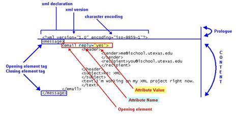 xml tutorial school xml dtds jacob cleary
