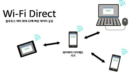how to use wifi direct in doodle 2 как создать wifi direct на компьютере уо рмд