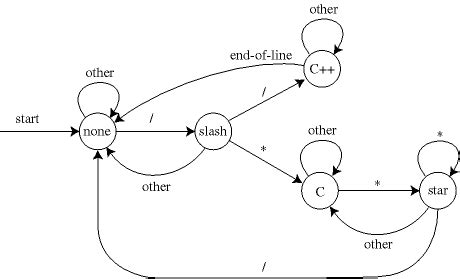 pattern matching geeksforgeeks finite automata and string matching
