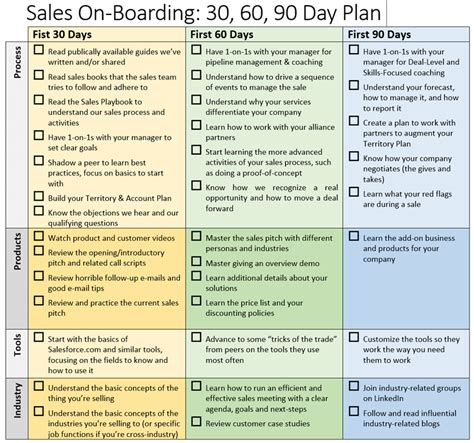 30 60 90 day business plan for sales territory don t