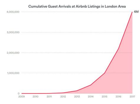 airbnb profit the number of people using airbnb in london quadrupled in