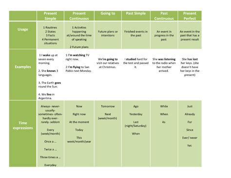 lesson 2 2 5 tenses and 5 forms of the verb purland training verb tenses chart verb tenses chart xterraweb ayucar com