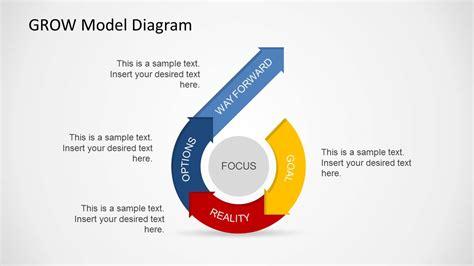 grow coaching template 6427 01 grow model diagram 7 slidemodel