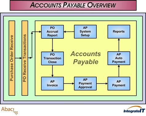 accounts payable system flowchart accountspayableoverview erp123 a better approach to erp