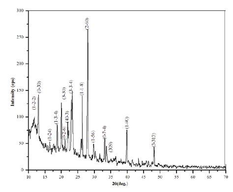xrd pattern of urea figure 4 powder xrd of urea adducts with m nitrobenzoic