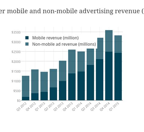 non mobile mobile and non mobile advertising revenue draft