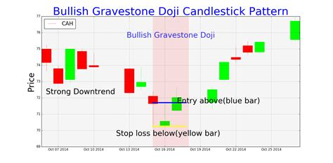 pattern candlestick trading setups for bearish and bullish gravestone doji