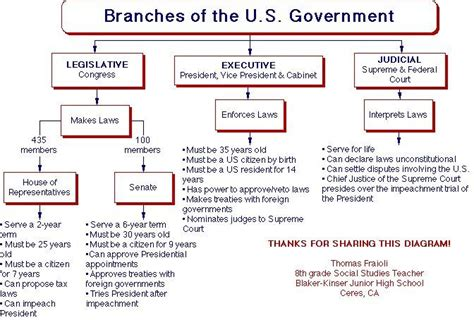 Section Quiz 3 2 Three Branches Of Government by Branches Of Government Branches Of Government Science