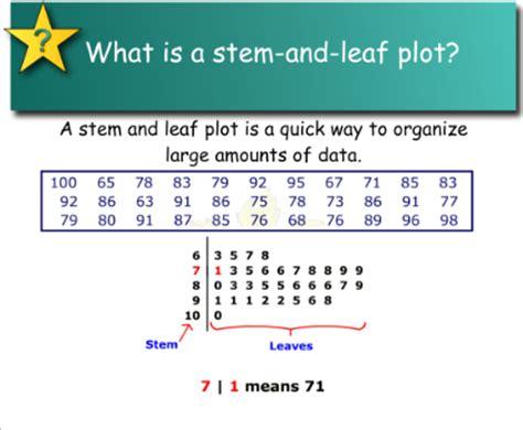 how to make a stem and leaf diagram smart exchange usa stem and leaf plots