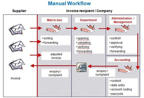 workflow manual manual workflow 28 images saving and running automatic