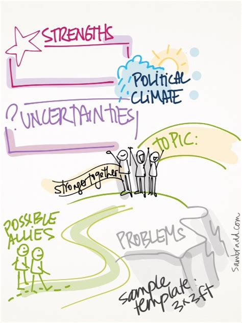 visual facilitation with templates