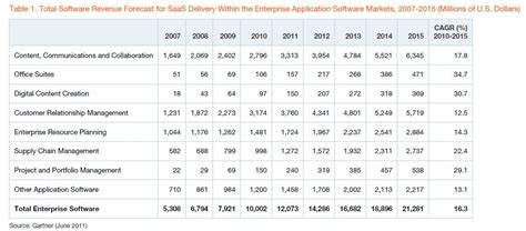 erp rates new year roundup of saas erp forecasts and market estimates 2012