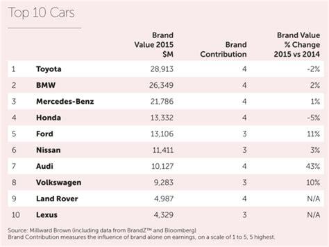 classifica automobilistiche toyota bmw e mercedes i marchi auto che valgono di pi 249