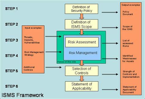 it risk management framework template framework enisa