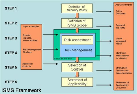 Framework Enisa Information Security Risk Management Policy Template