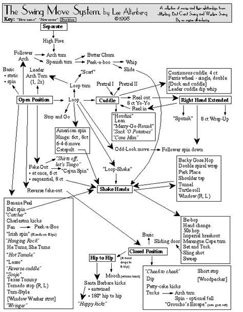 swing dance steps diagram lee s swing dance classes maui hawai i