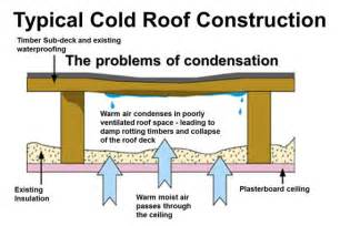related keywords suggestions for insulate a flat roof