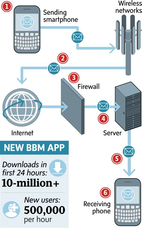 blackberry reset encryption key article how bbm differs from text messaging blackberry
