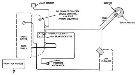 1990 jeep vacuum diagram repair guides vacuum diagrams vacuum diagrams