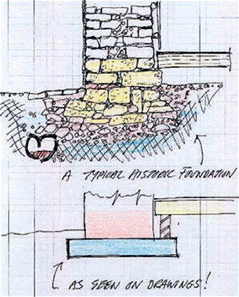 Types Of House Foundations underpinning