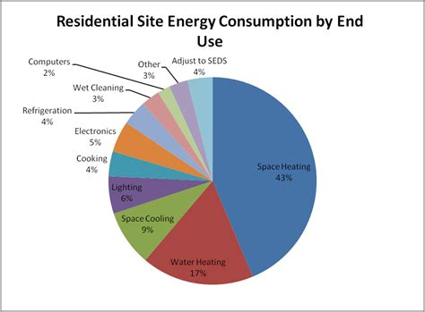 how many homes use solar energy how much solar is there in the u s a solar power articles alternative energy shift