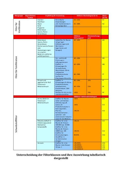 Was Kostet Neue Heizung 779 filterklassen partikelgr 246 223 e automobil bau auto systeme