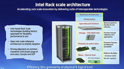 Rack Scale Architecture by Intel Unveils New Atom And Xeon Processors And Future Rack