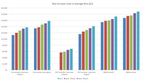 Cost Of A Mba In Uk by Uk Universities Aided By Falling Pound S Impact On
