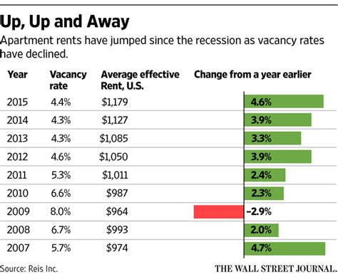 rent home in usa usa apartment rent prices increase fundterra