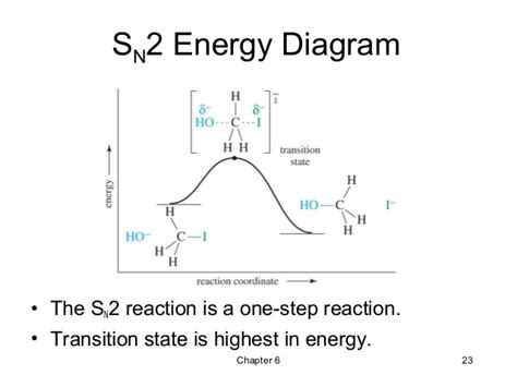 sn1 energy diagram 06 alkyl halides nucleophilic substitution and