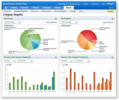 Intuit Mba Recruiting by Small Business Budget Small Business Budgeting Quickbooks