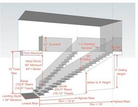 Staircase Width Important Notes On Stair Design And Dimensions Useful