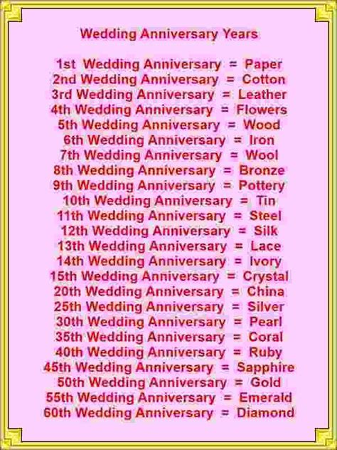 Wedding Anniversary Years   Card Verses, Greetings And Wishes