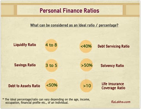 important ratios for banks the 7 most important personal finance ratios