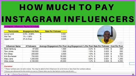 This Is How Much Should You Pay Instagram Influencers Per Post Youtube Instagram Influencer Agreement Template