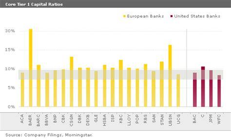 Tier 1 Ratio Banche Italiane by Alfa O Beta Attenzione A Quel Ratio