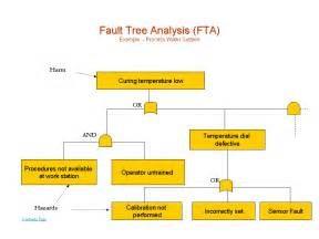 fault tree analysis template what is fault tree analysispresentationeze