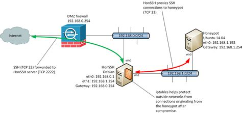 Ieee Mac Address Table Lookup Diagram Of Mac Address Mac Address Concept Elsavadorla