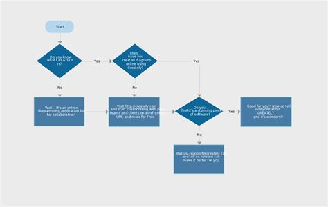 understanding flowchart symbols flowchart ideas with exles ideas for flowcharts as